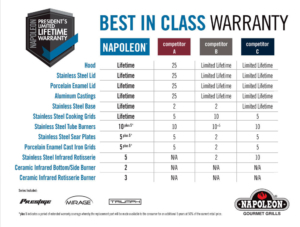 Napoleon Grills BEST In Class Warranty